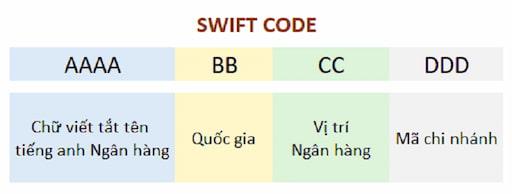 Swift code của ngân hàng OCB chính là mã nhận diện của đơn vị này